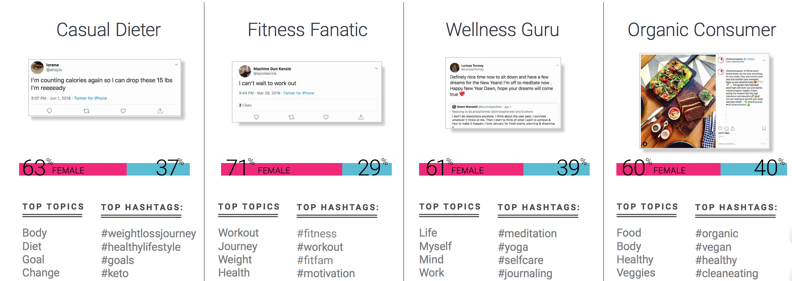 audience segments for health and wellness consumer trends using social listening