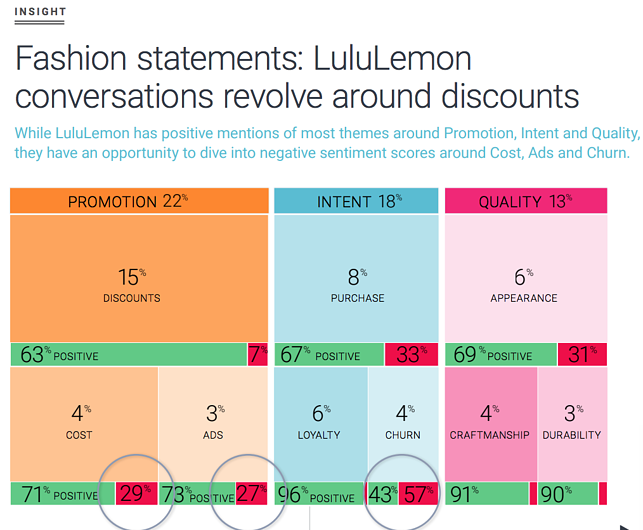 LuluLemon, Fitness and fashion consumer insights with social listening