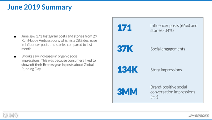 Influencer report with social listening