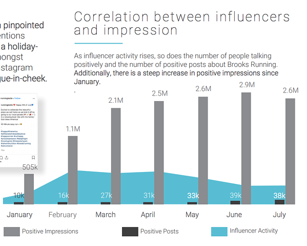 influencers analysis on sentiment, impressions with social listening