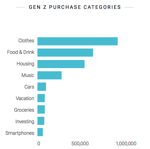 how does gen z spend their money using social listening data