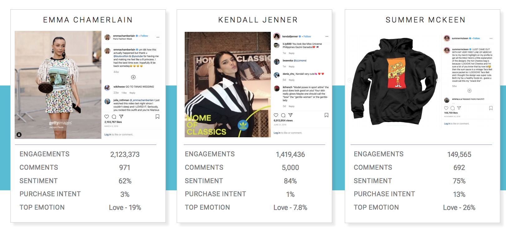 influencer campaign analysis with social media engagements