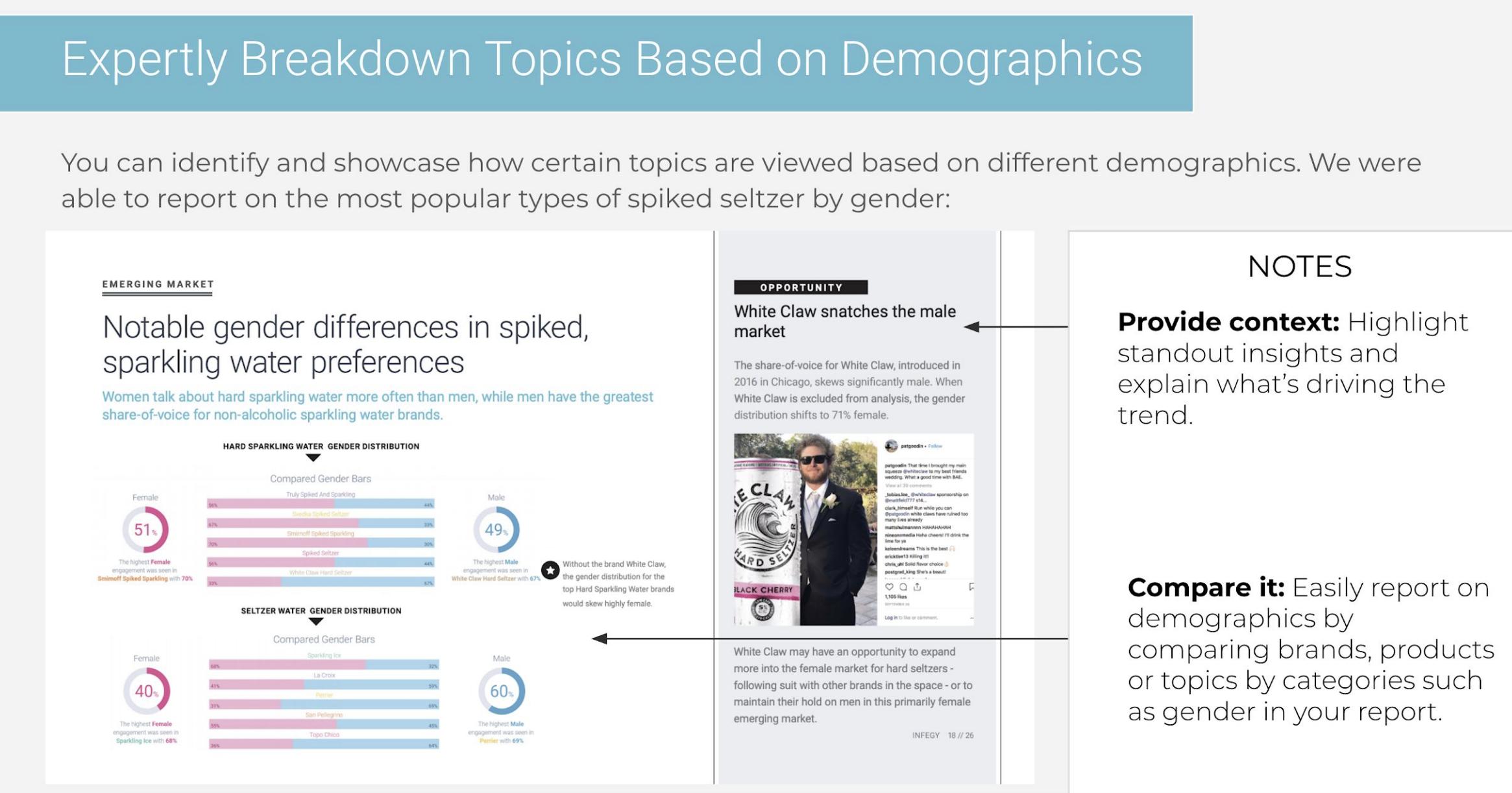 demographics data for hard seltzer using social listening