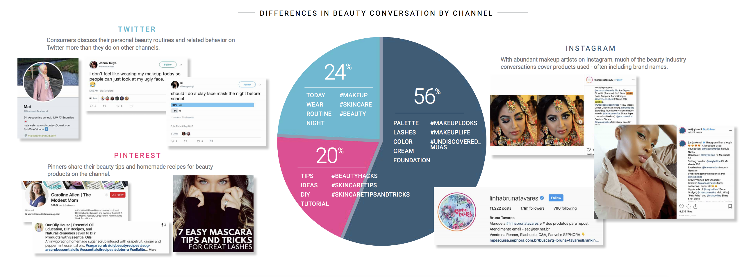 social media channel distribution for beauty and cosmetics using social listening
