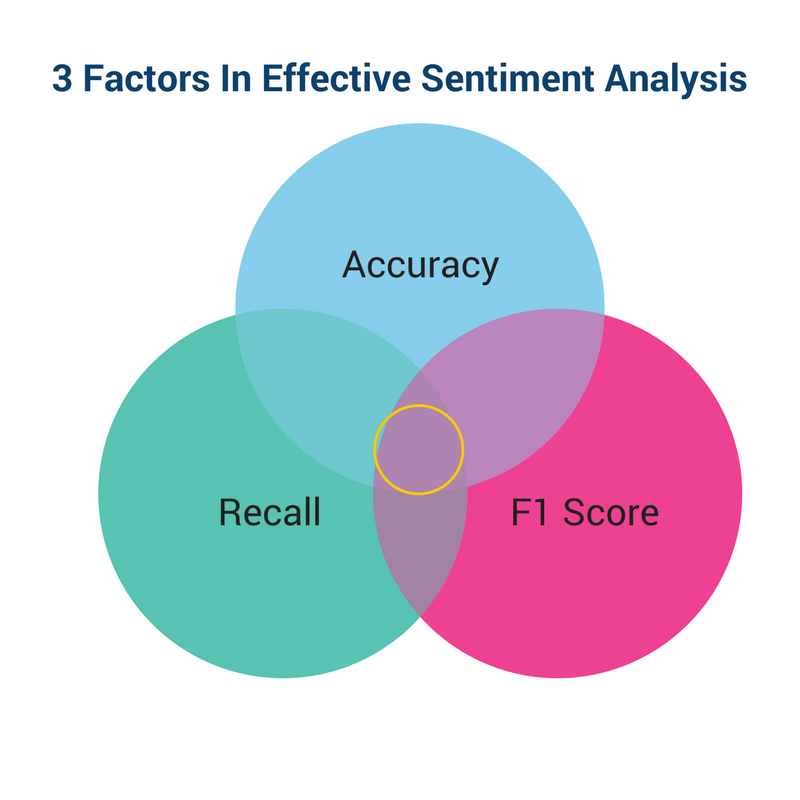 Sentiment Analysis Diagram
