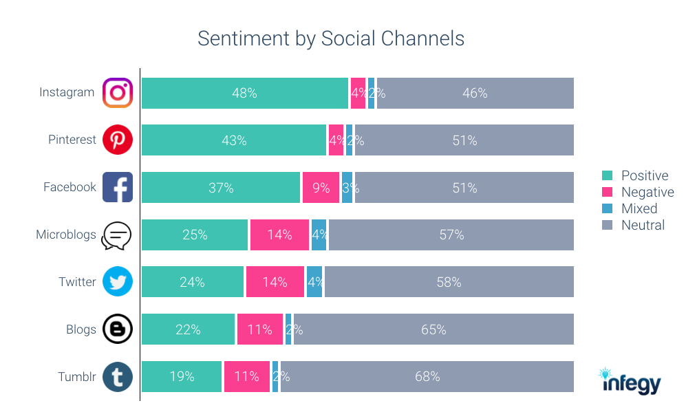 Sentiment by social channels chart