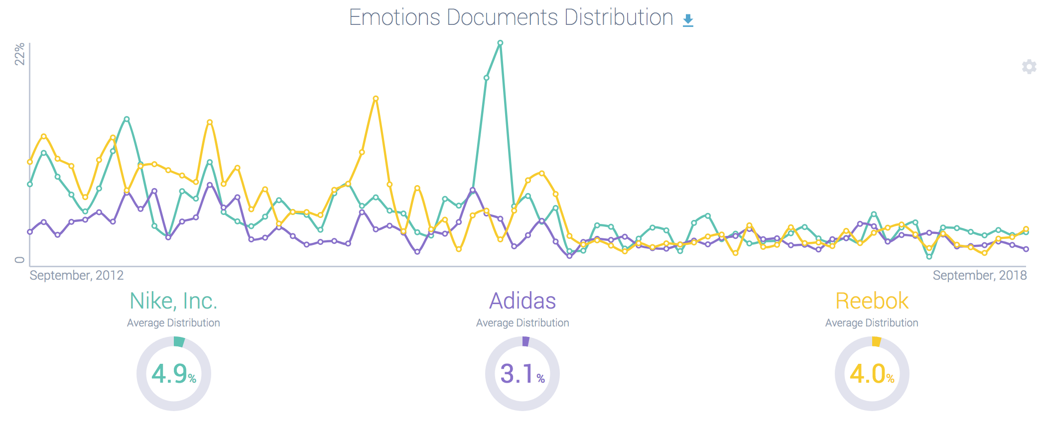 Shoe brand sentiment comparison (edited)