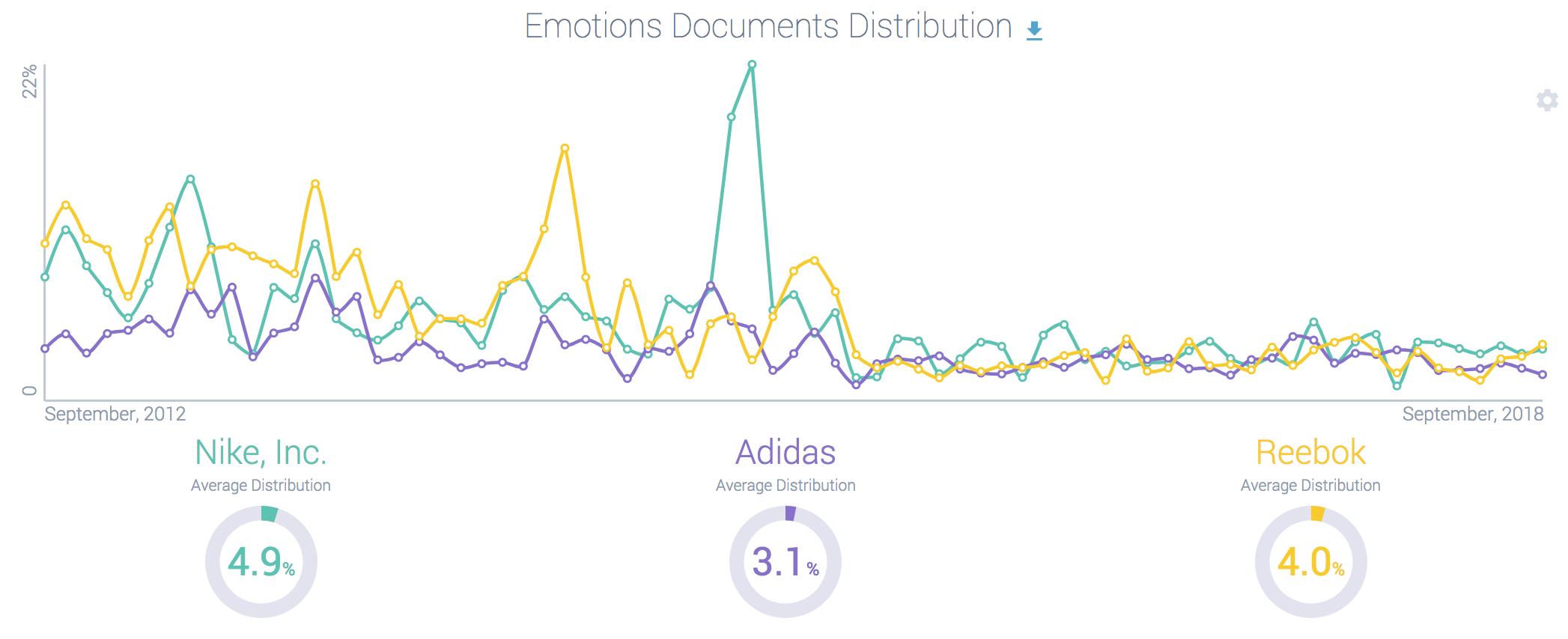 Shoe brand sentiment comparison (edited)