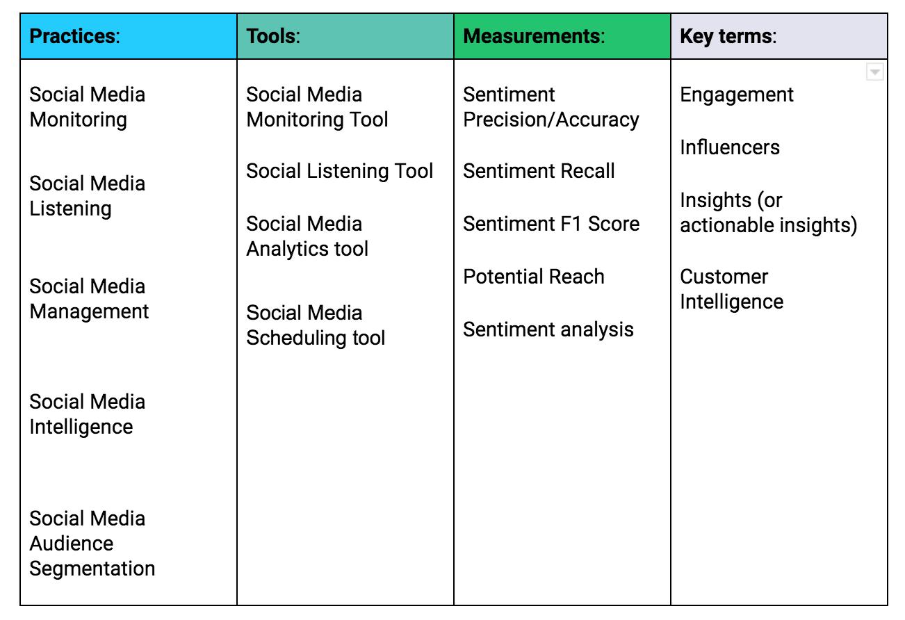 Social Media Terms Chart