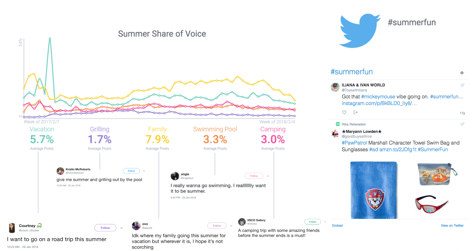 Summer Conversation Data and Share of Voice
