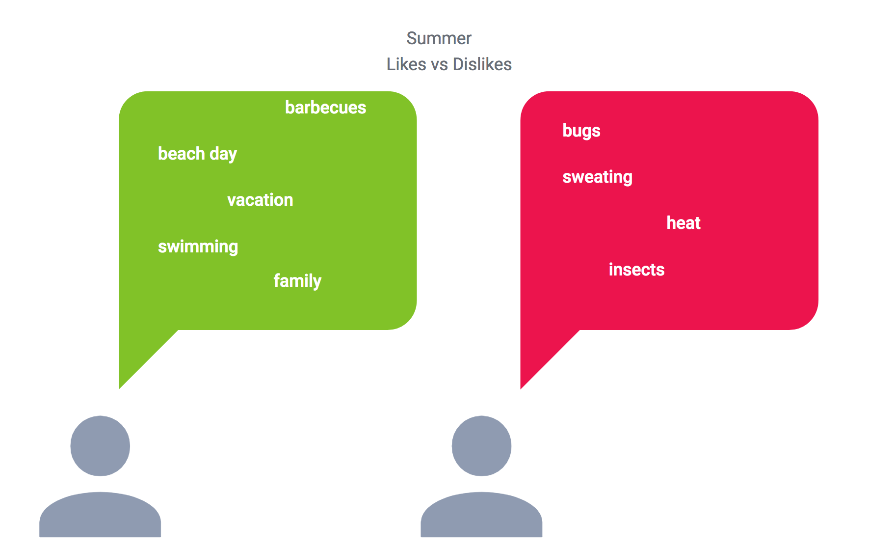 Summer time positive and negative terms