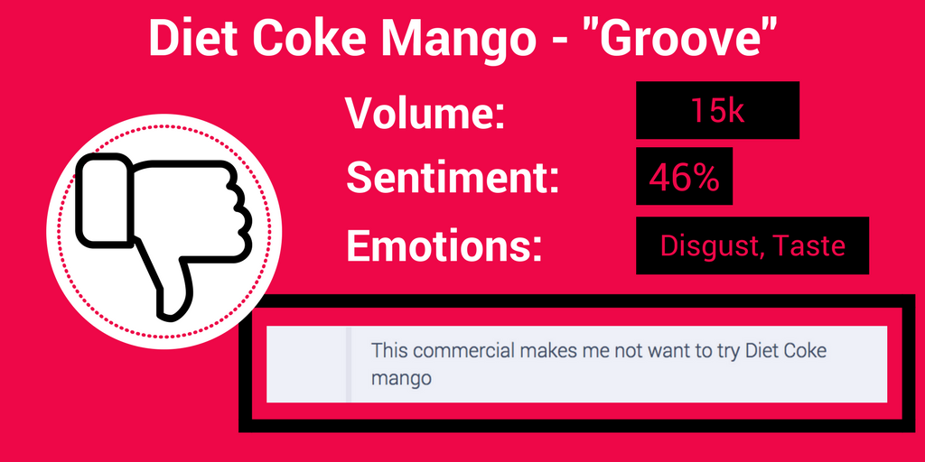 Super Bowl Commercials Graphic NEGATIVE Diet Coke.png