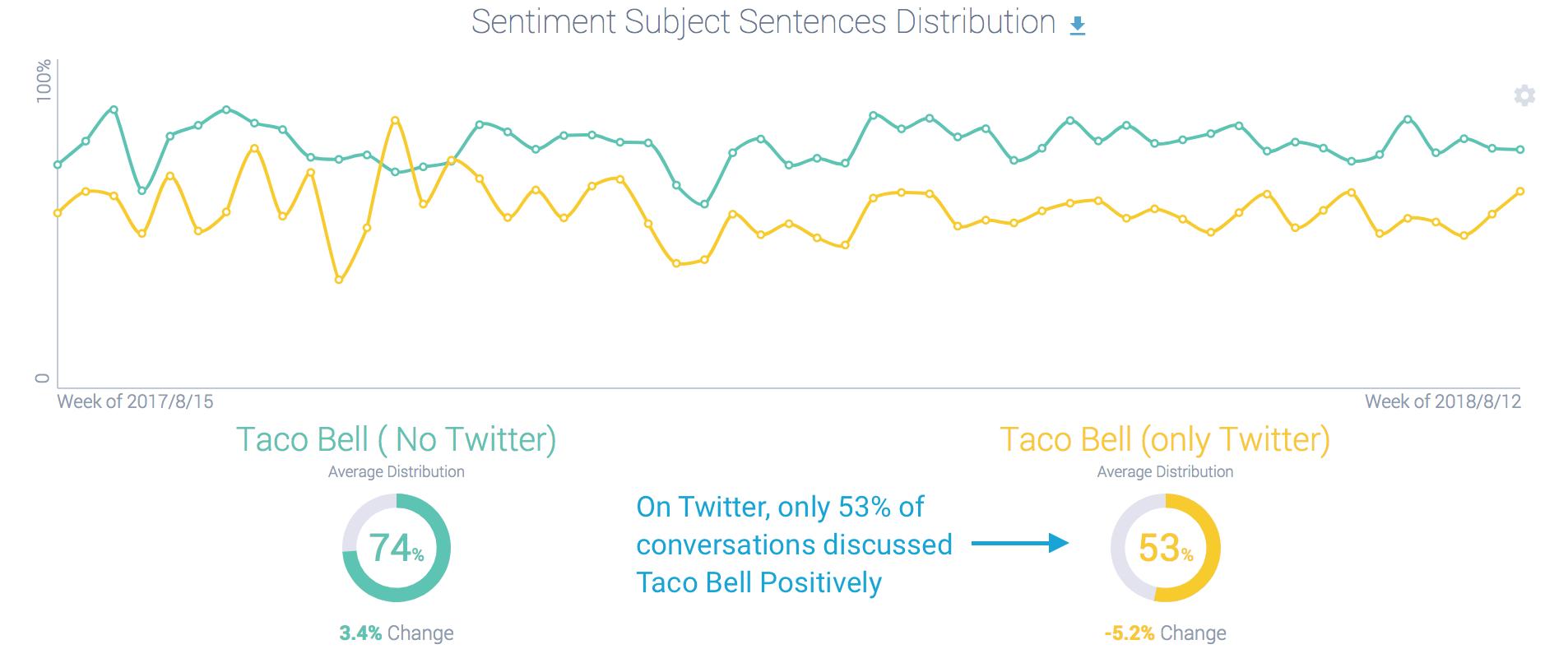 Taco Bell Sentiment NO TWITTER vs. ONLY TWITTER