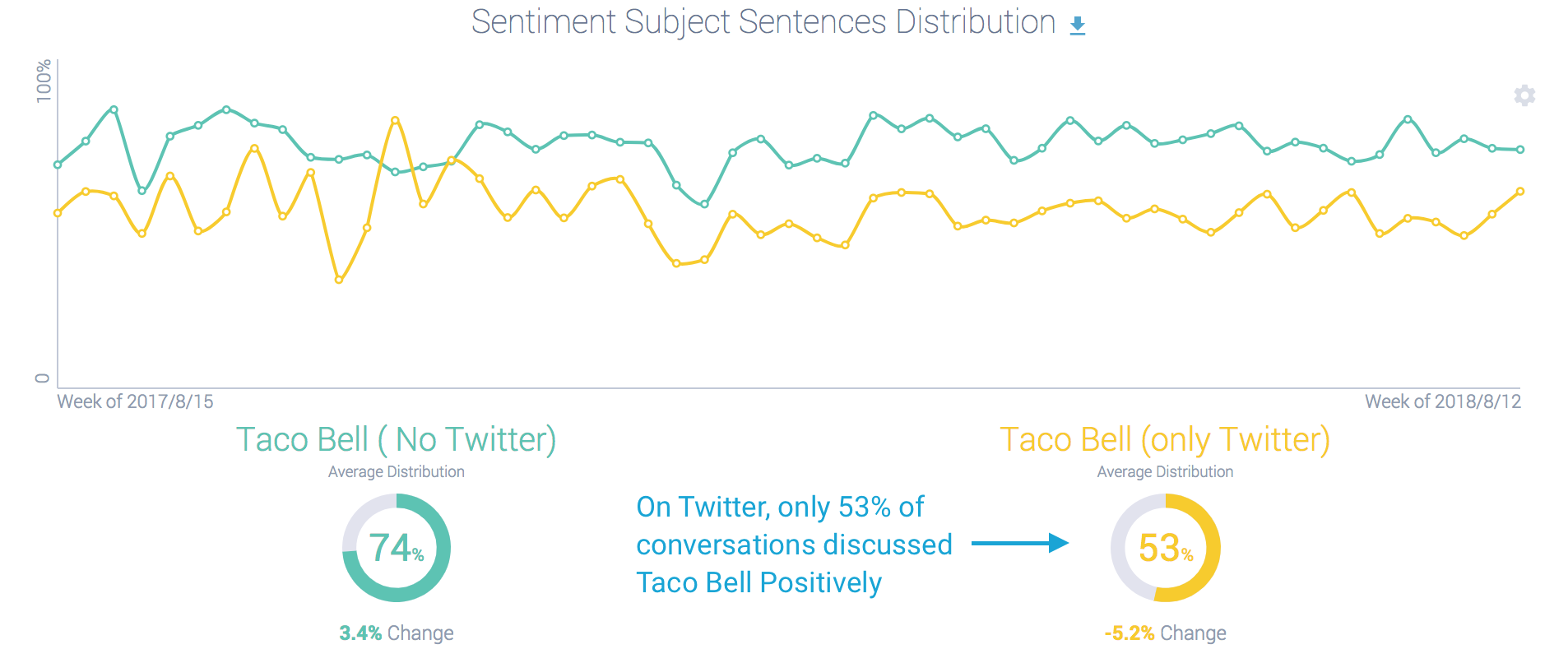 Taco Bell Sentiment NO TWITTER vs. ONLY TWITTER
