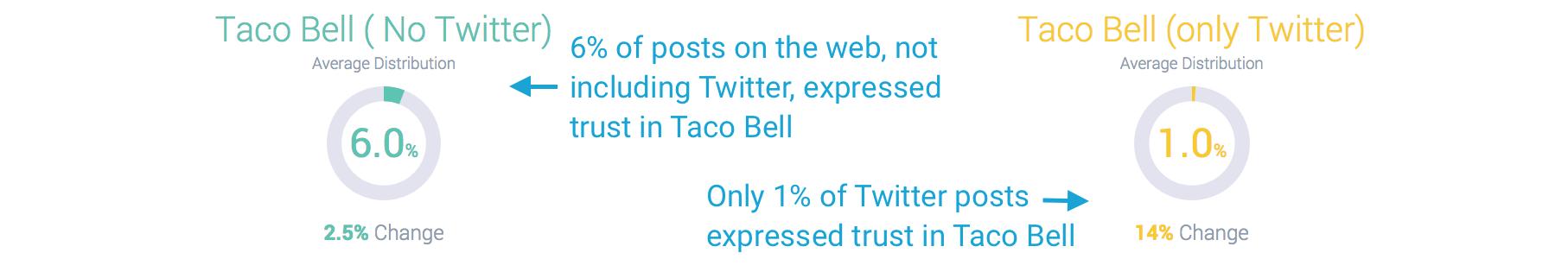 Social listening data on Taco Bell TRUST no twitter vs. only twitter