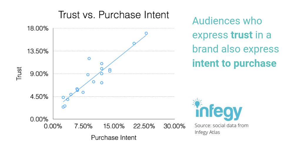 Trust vs. purchase intent social listening