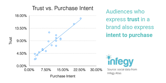 Trust vs. purchase intent social post-1