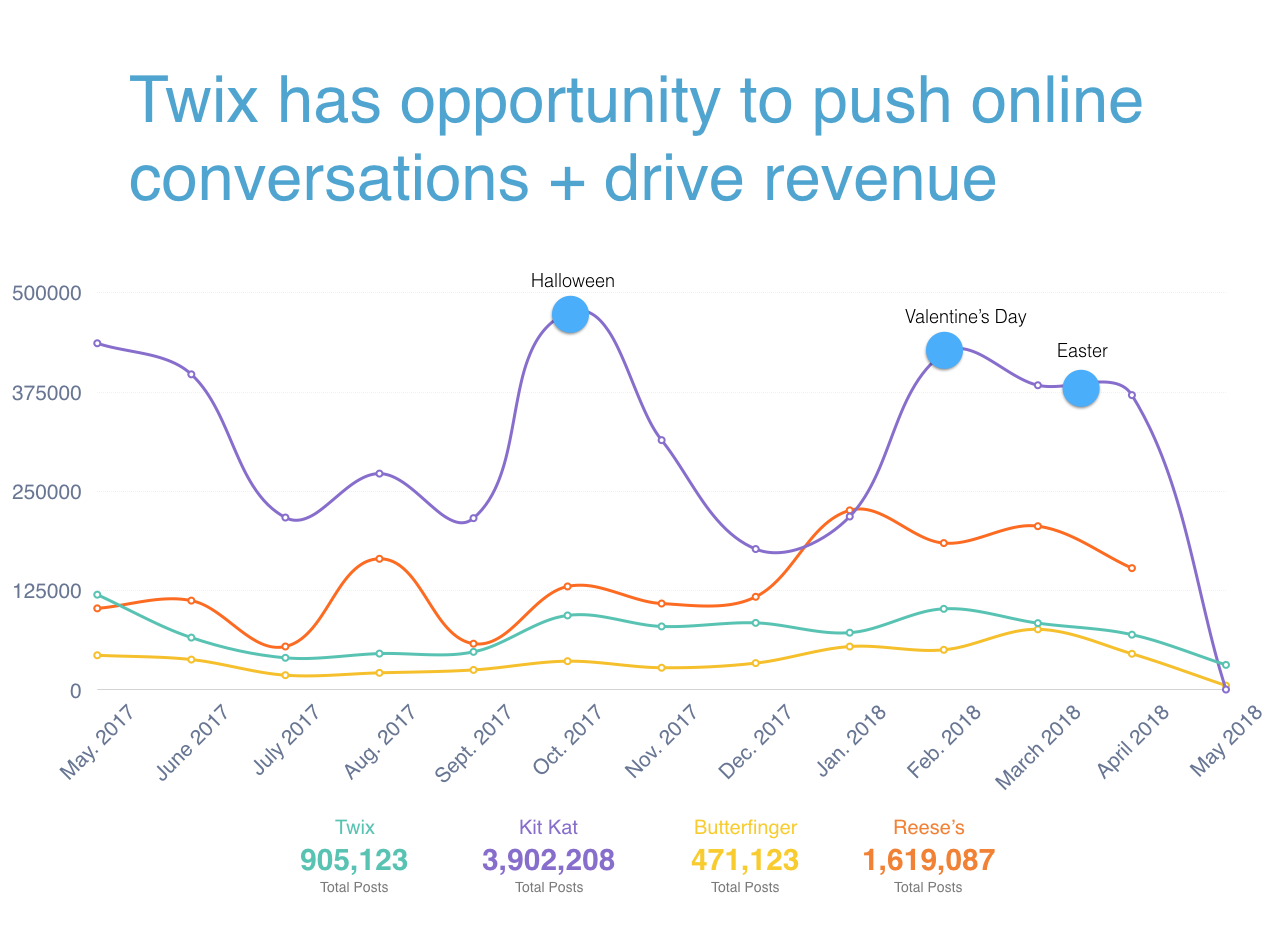 Twix Competitive Analysis Share of Voice
