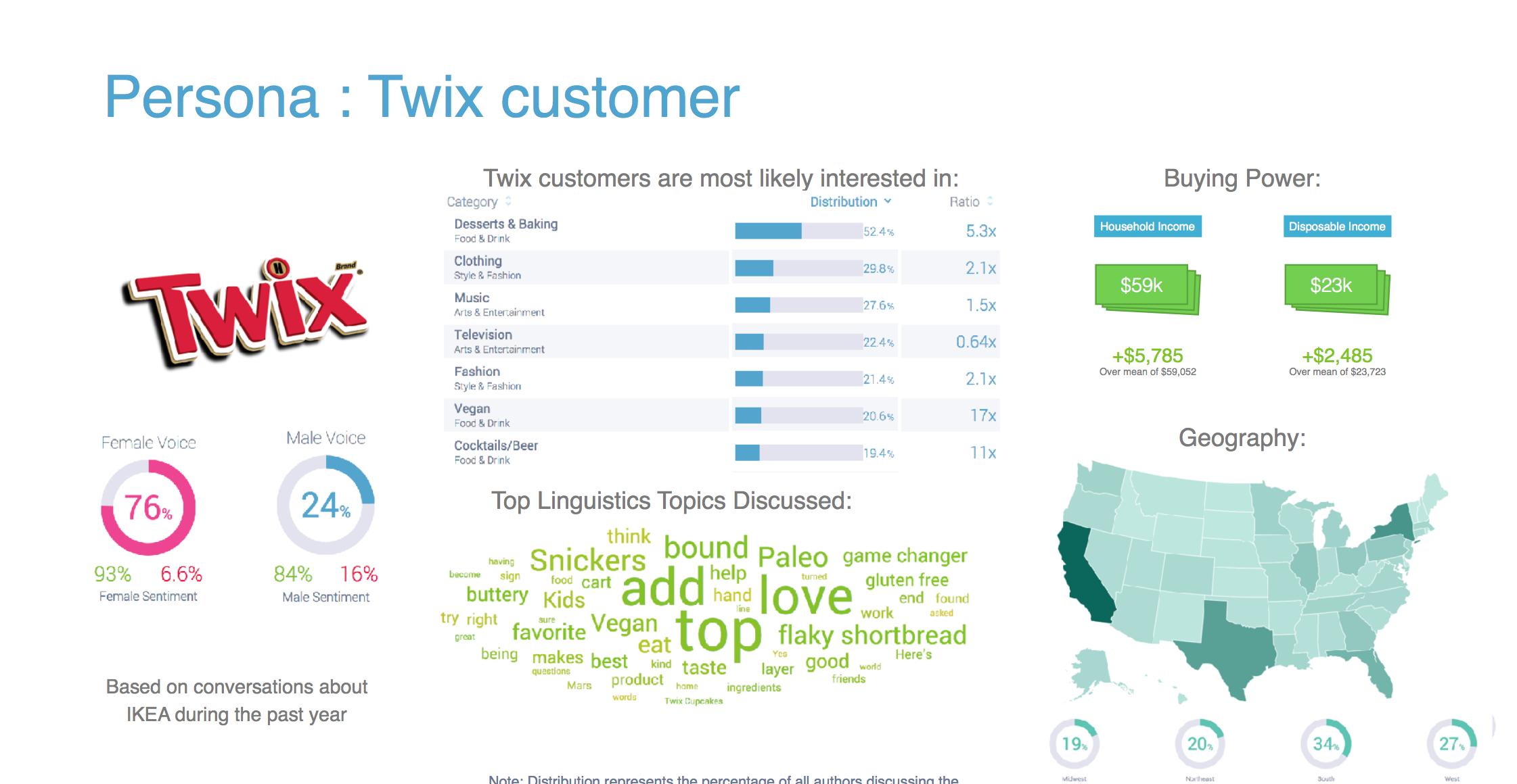 Twix Persona Profile