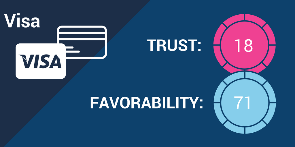 Visa Brand Trust.png