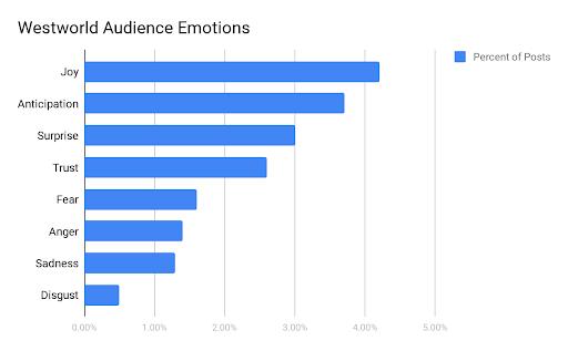 Westworld Audience Emotions