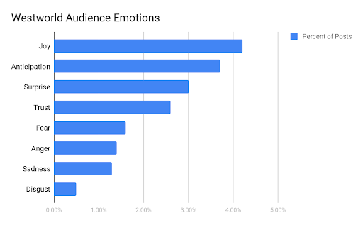 Westworld Audience Emotions
