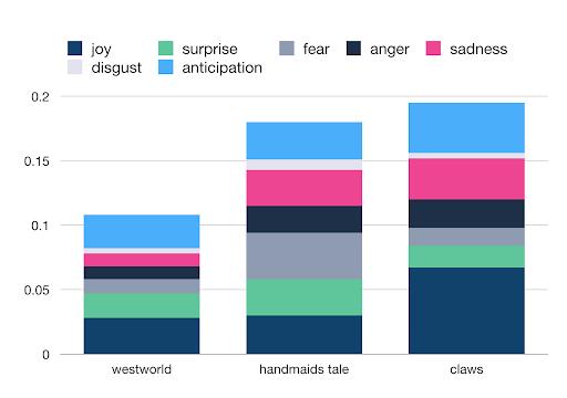 Westworld Claws Handmaids Tale Emotion Bar Chart