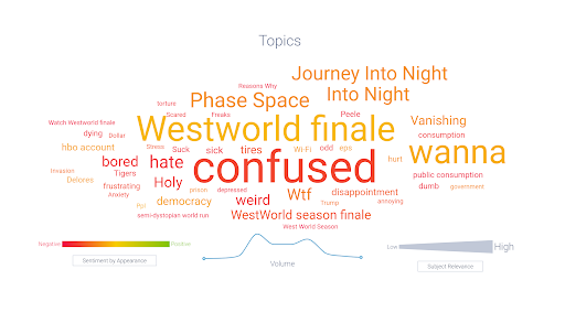 Westworld Topic Cloud