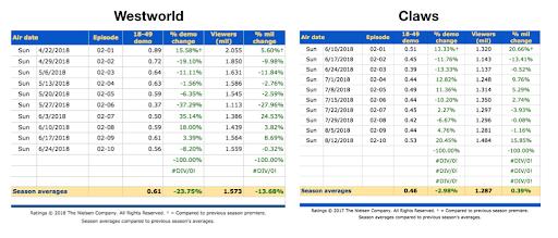 WestworldClaws Ratings
