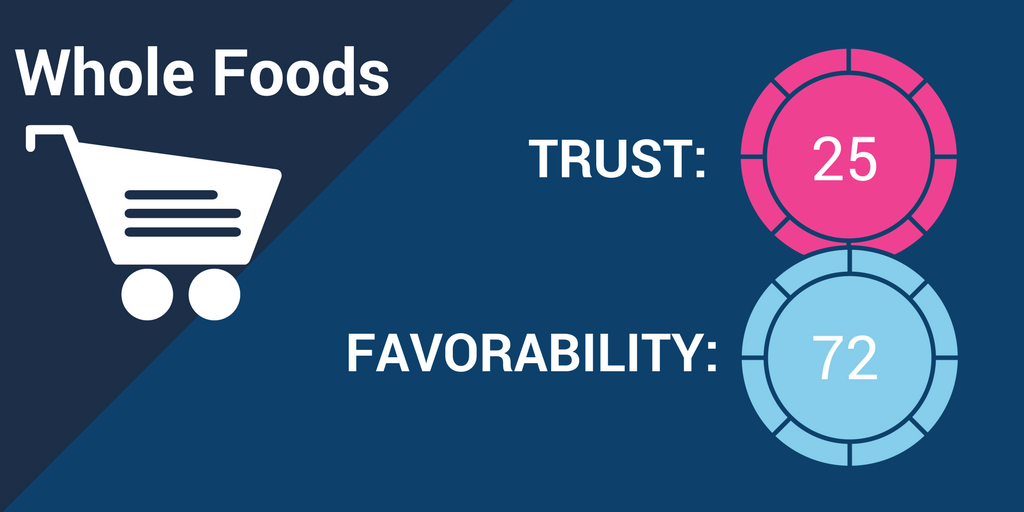 Whole Foods Brand Trust.png
