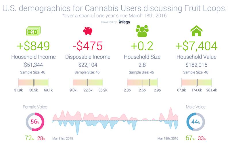 Cannabis_Users_fruitloops_demographics.png