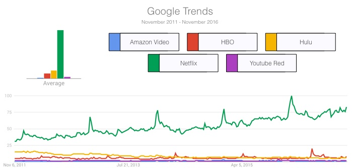 Google-trends-netflix.jpeg