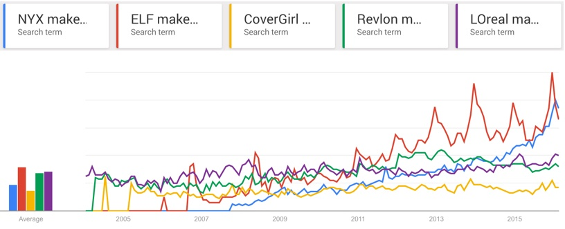 NYX-ELF-googletrends.jpg