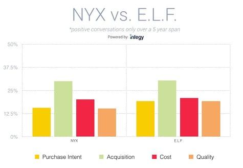 NYX_vs_ELF_purchaseintent.jpg