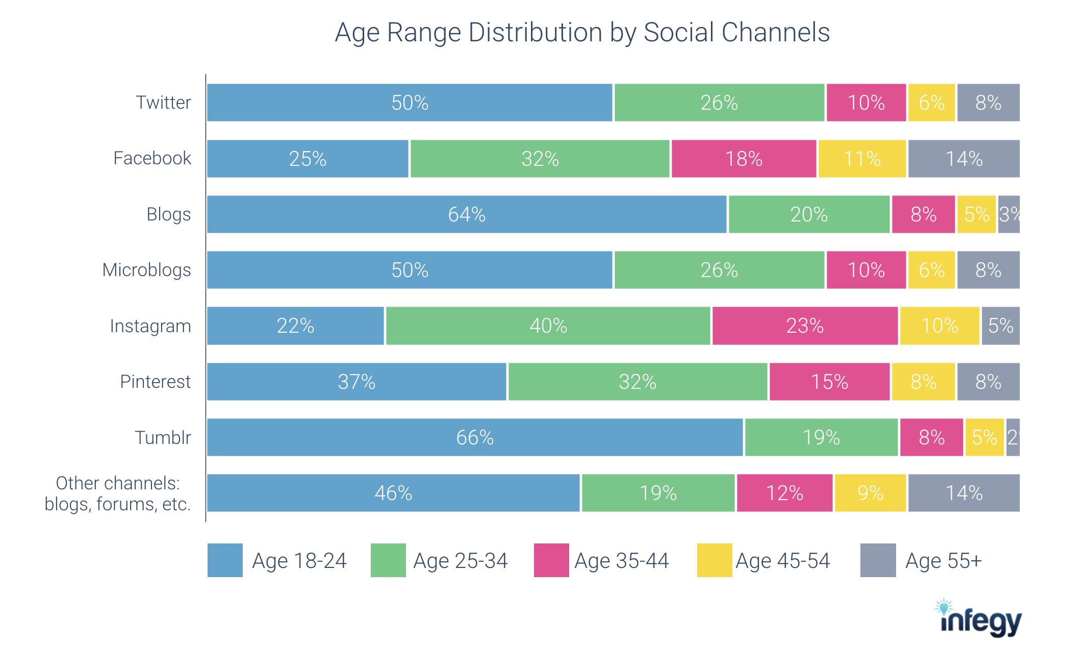 social listening data from Infegy Atlas: Age range by social media channels