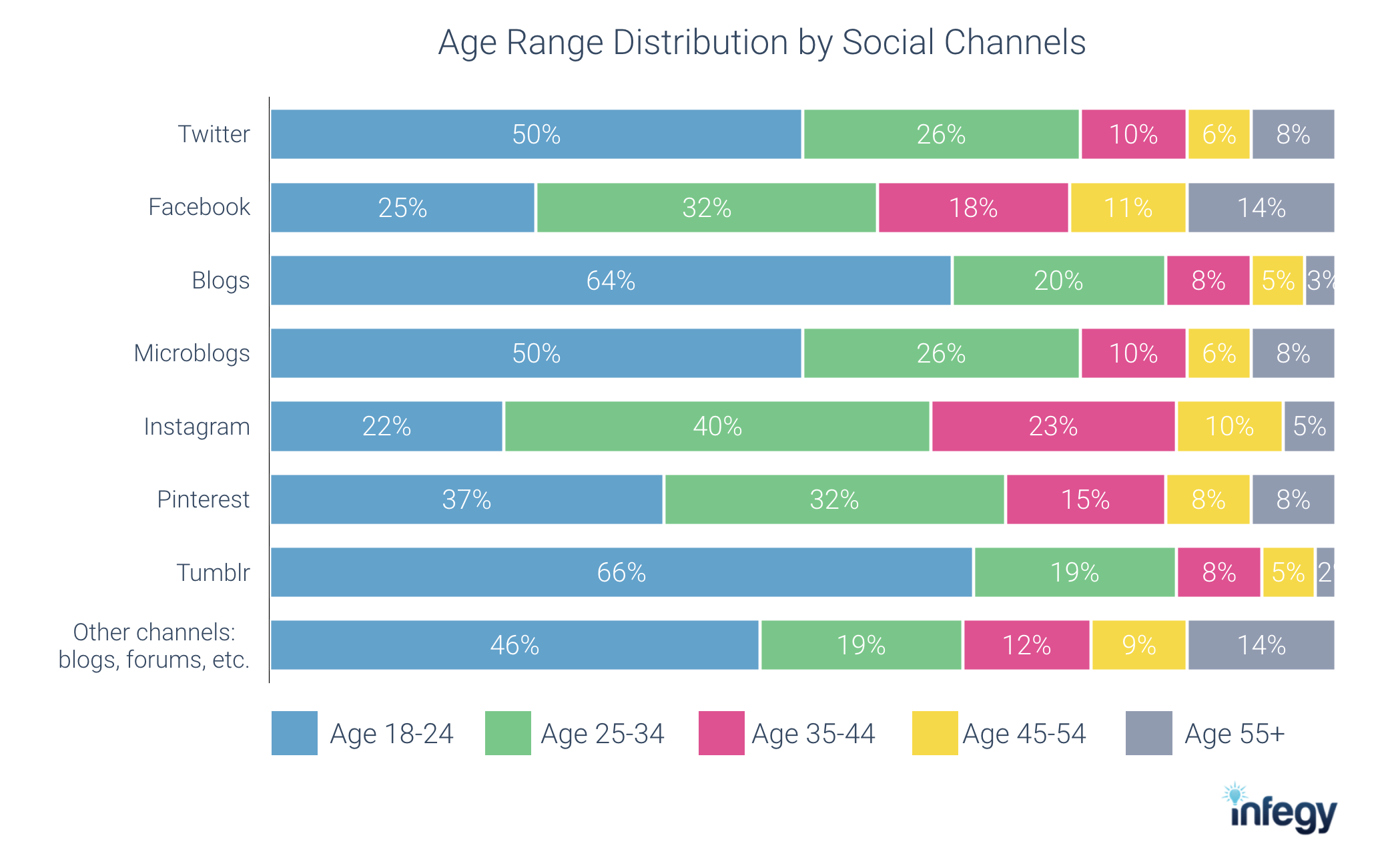 social listening data from Infegy Atlas: Age range by social media channels