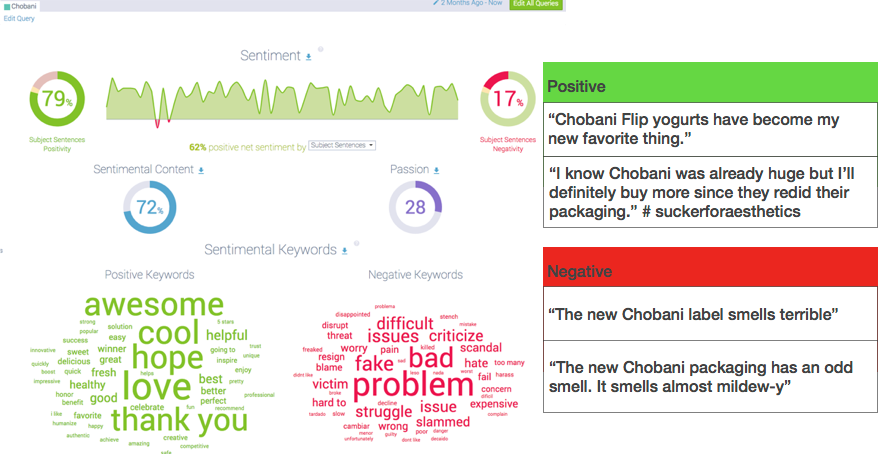 sentiment analysis from social listening can help identify consumer sentiment