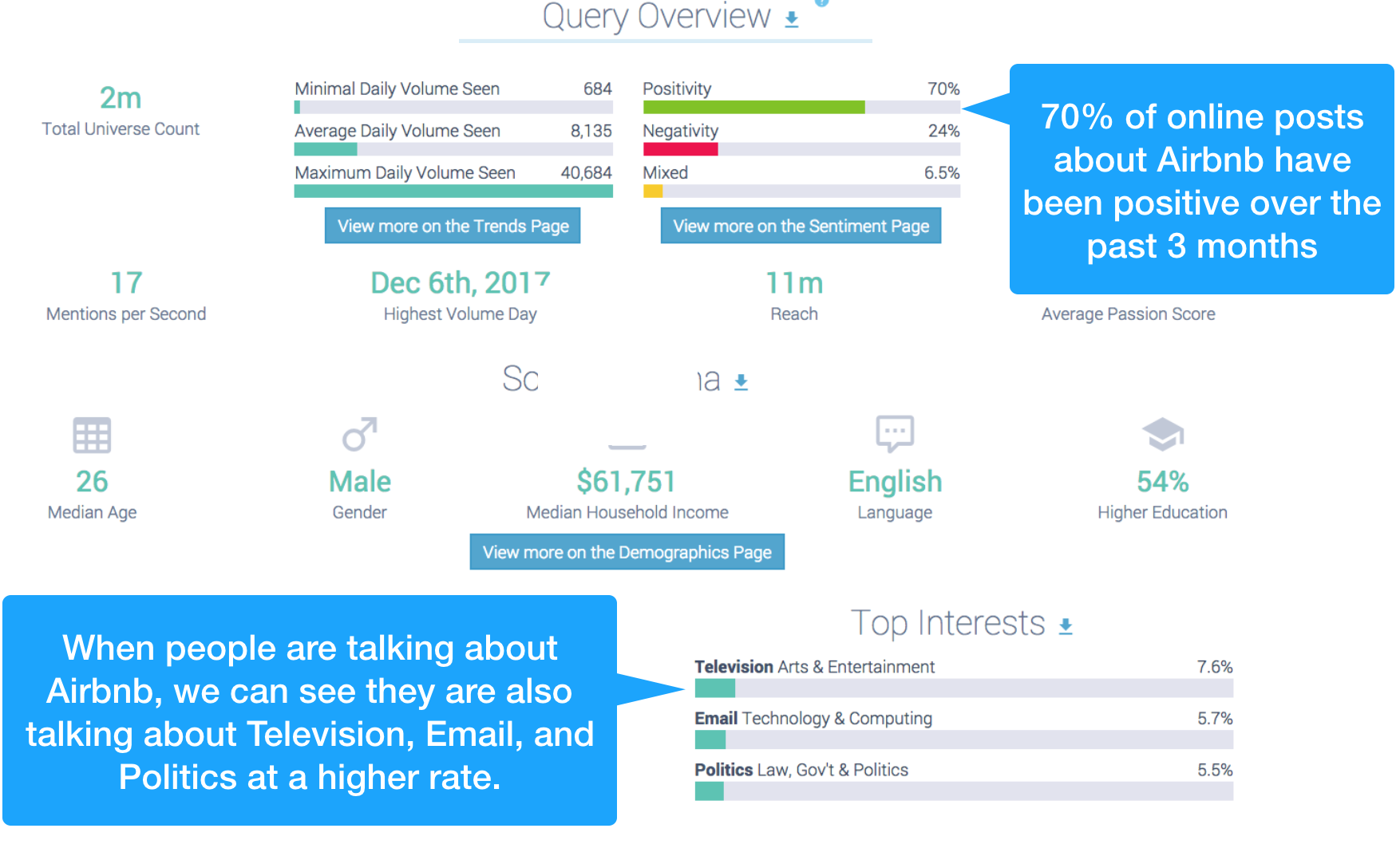 Buyer personas and Audience Personas can be developed with social listening tools