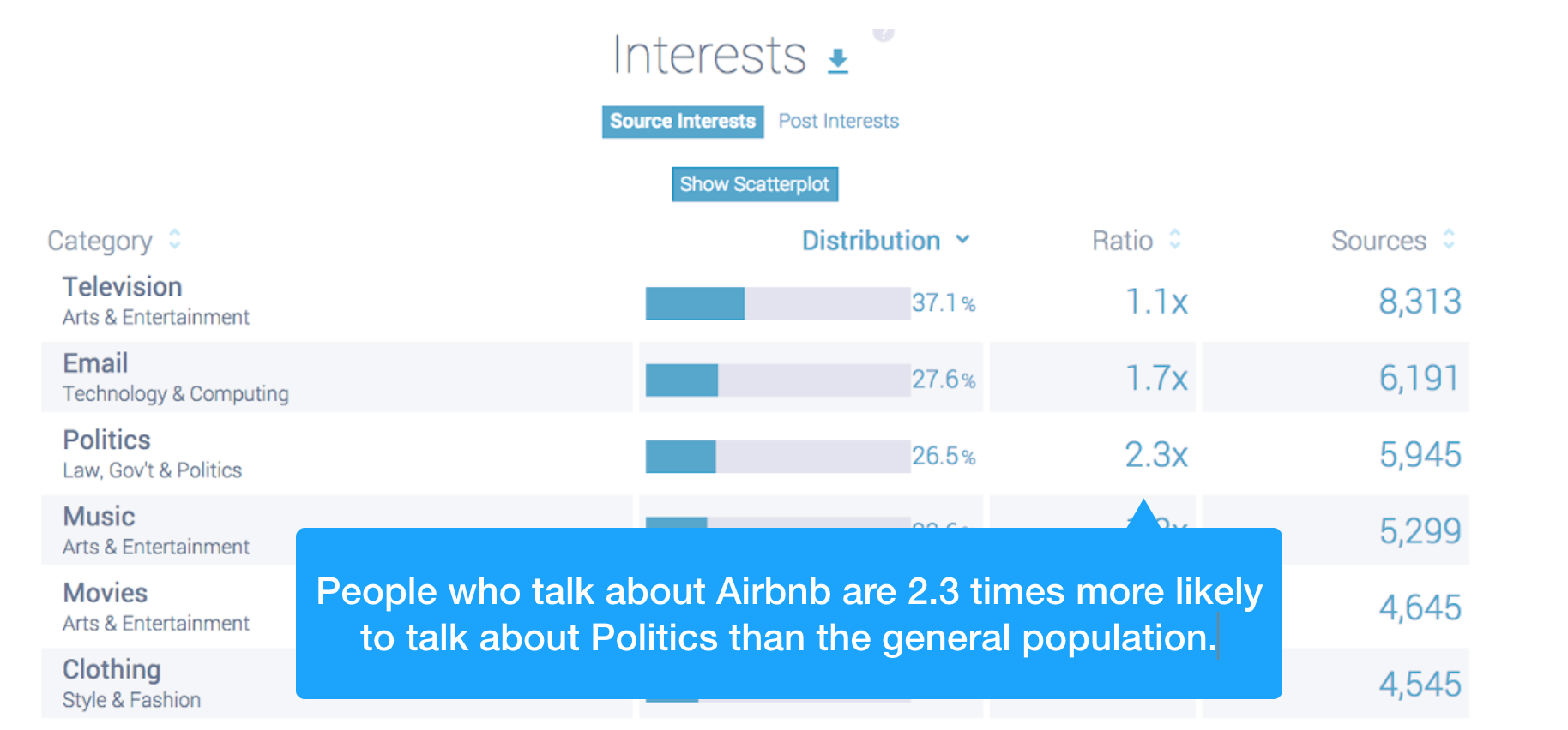 Identify audience interests using social listening research