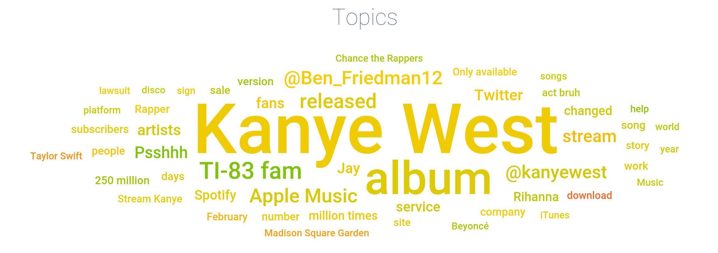 the-life-of-pablo-or-tlop-or-n_topics.png