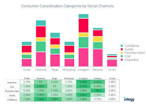 Instagram buying behaviors with social listening