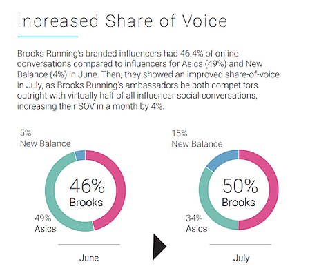 social media share of voice with social listening