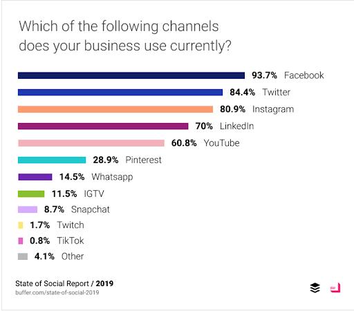 Social media channels for marketing