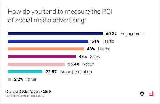 Social media ROI engagement
