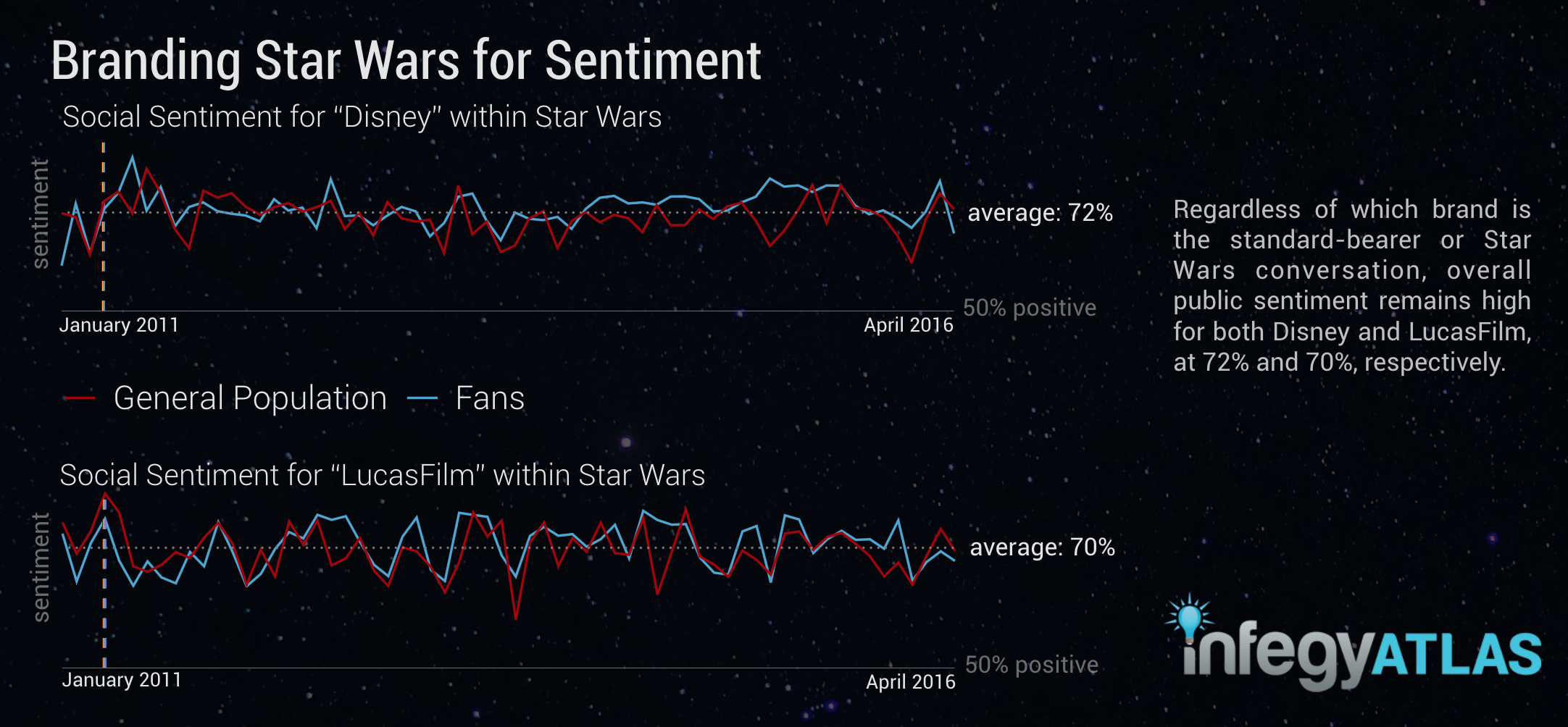 branding-star-wars-for-sentiment.png
