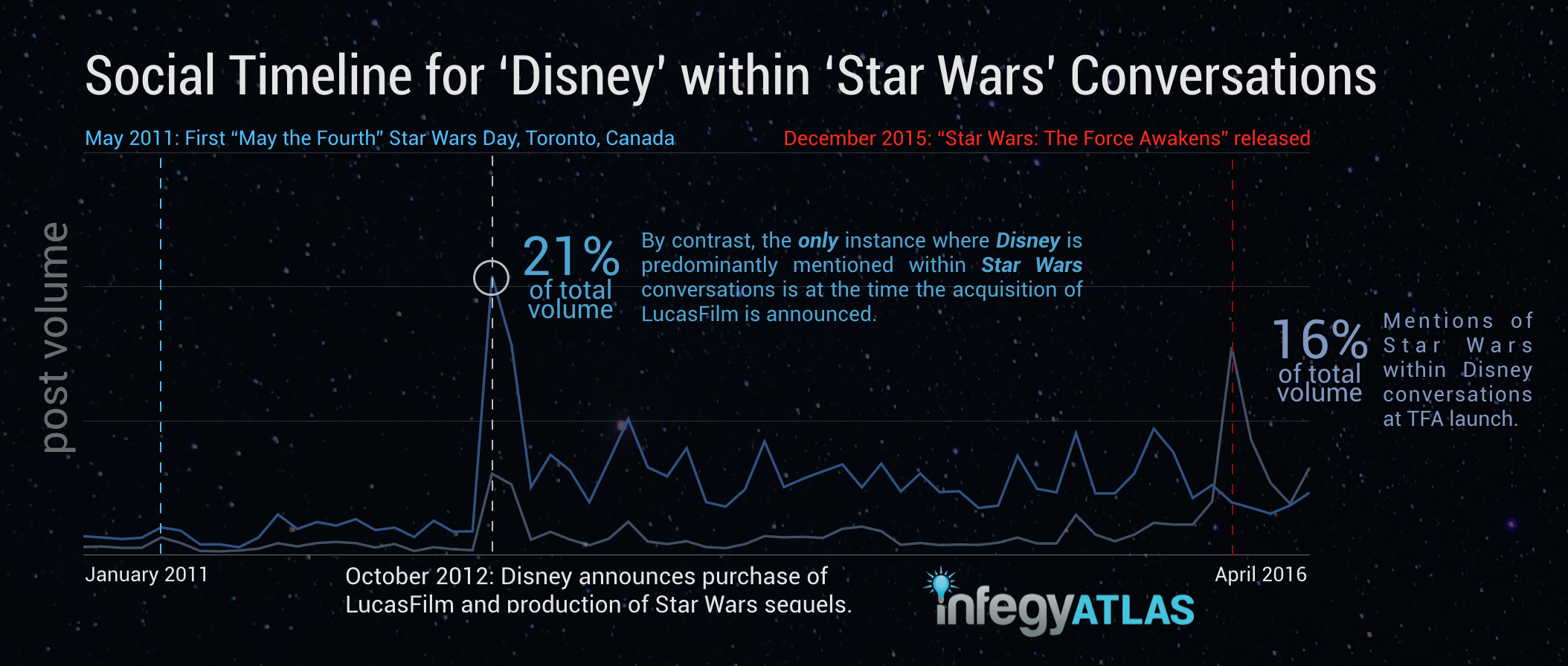 social-timeline-for-disney-in-star-wars-conversations.png